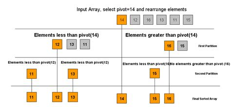 understanding quicksort algorithm coding algorithms