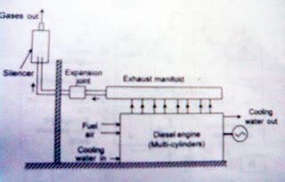 general layout of diesel power plant general layout of a diesel engine power plant mechanical