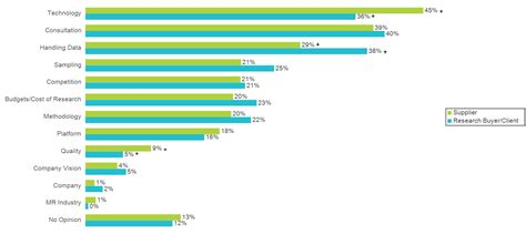 business management challenges the top 10 challenges in the market research industry