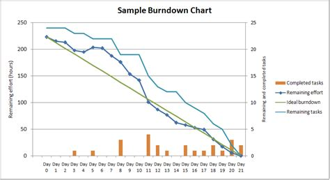 Burndown Template from sle burndown chart burn