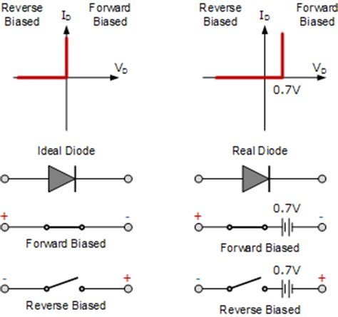 ideal diode model resistance pn junction diode and diode characteristics