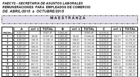 ignacio online empleados de comercio liquidaci 243 n sueldo recibo de sueldo comercio mayo 2016 ignacio online