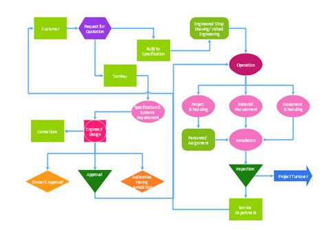 definition flowchart definition flowchart create a flowchart