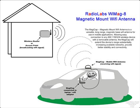 Wi Fi Antenna Wiring Diagram Wi Get Free Image About Wiring Diagram Radiolabs Wimag 8 Mobile Magnetic Wifi Antenna