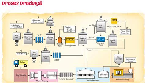 tujuan layout peralatan dan proses produksi hal penting yang perlu di perhatikan dalam proses produksi