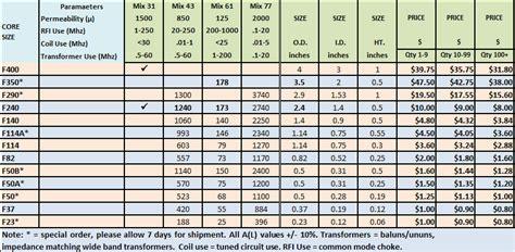 toroid inductance chart rf toroid inductor calculator 28 images toroid inductance factor 28 images coil32 ferrite