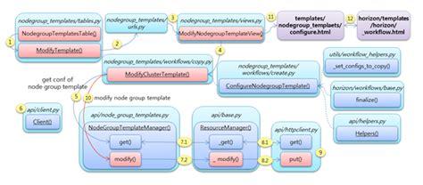 sahara modifynodegrouptemplate openstack