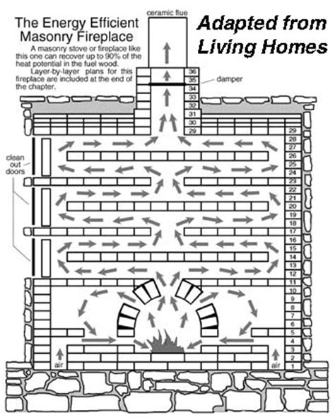 Russian Fireplace Plans by Stoves Russian Wood Stoves