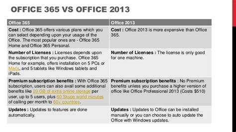 Office 365 Home Vs Personal Office 365
