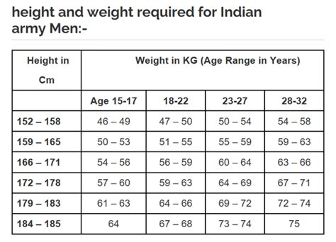 army height and weight chart what is the maximum acceptable weight for a 5 6