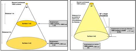 騁ag鑽e d angle cuisine projecteur led d angle s 233 clairer efficacement avec les