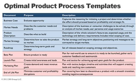 purchase product management templates product management com