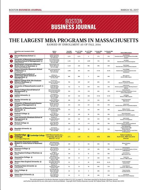 Boston Mba Admissions Statistics by Largest Mba Programs In Massachusetts Cambridge College