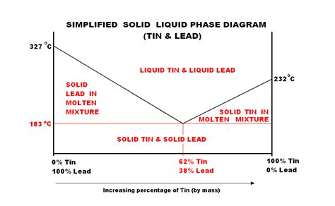 solid liquid phase diagram file simplified solid liquid phase diagram tin lead png