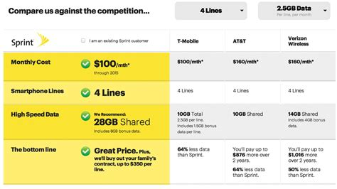 sprint home phone plans sprint says so long to the framily but with new plans