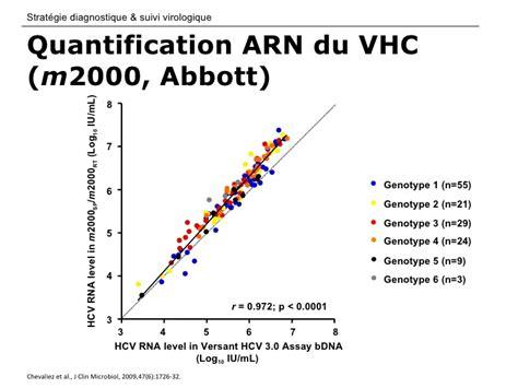 Gunting M2000 Type A165 h 233 patite c strat 233 gie diagnostique et suivi virologique ppt