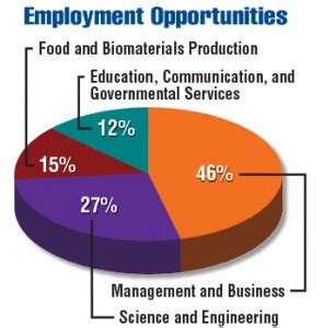 agricultural journalism jobs ukiah agriculture graduate shortage
