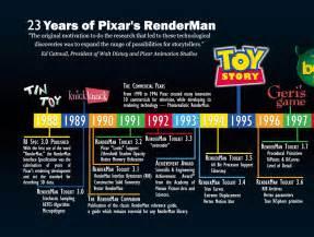 augmenting geekology pixar timeline theory
