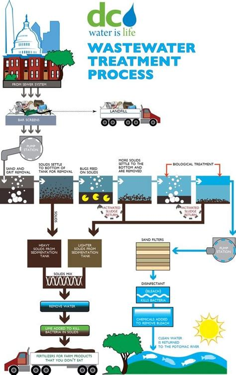 sewer design guidelines uk here s a quick guide to the wastewater treatment process