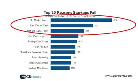 Startup Right After Mba And Failed by 43 Founders Reveal Growth Hacking Strategies That Landed