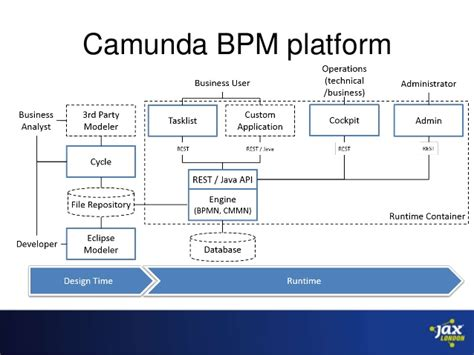 workflow java open source open source workflows with bpmn 2 0 java and camunda bpm