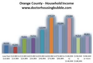 oc housing blog orange county real estate dr housing bubble blog autos post
