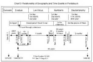Book Of Numbers Outline by Introduction To The Pentateuch Bible Org