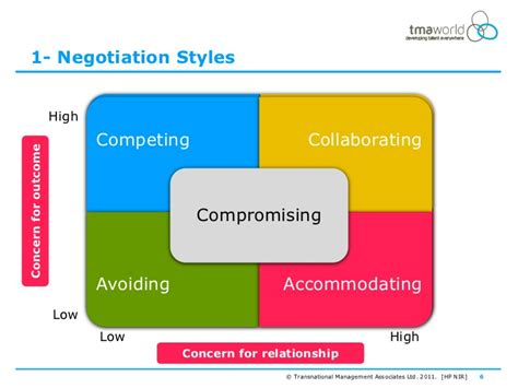 negotiating and influencing for results