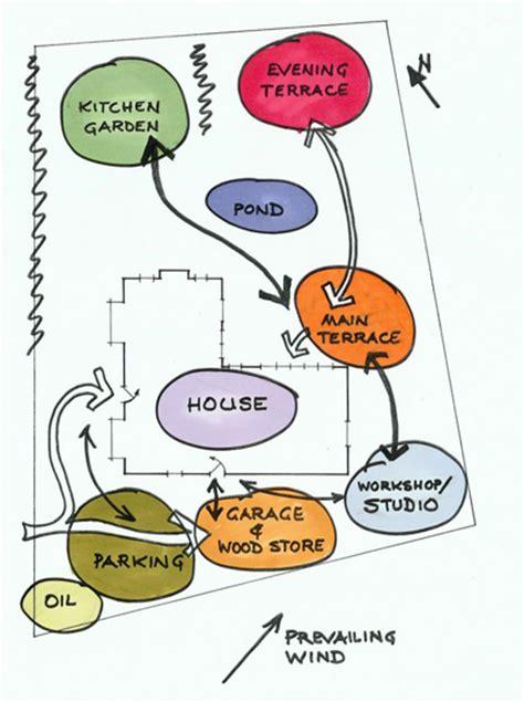 garden design concept functional diagram integrity land works