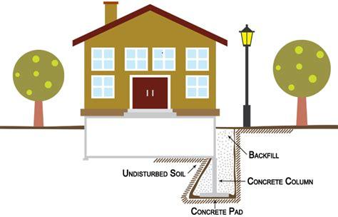 diagram of pad foundation pad foundation diagram www imgkid the image kid has it