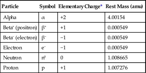elementary charge of a proton 1 physics pocket dentistry page 497