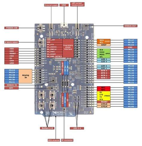 nrf dk nrf bluetooth smart ant ghz dev kit