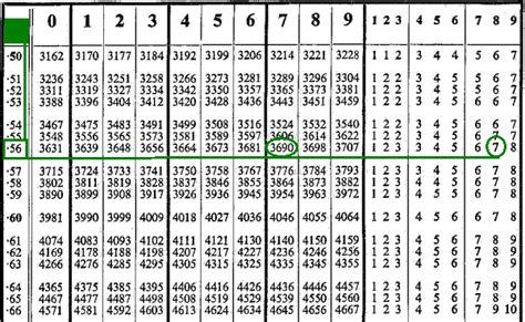 calculator antilog log and antilog table pdf free download