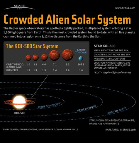 Astronomers using the kepler space observatory have spotted a record