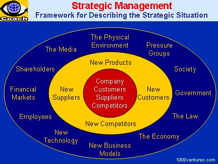managers and the environment strategies for business books strategic analysis of the business environment strategic