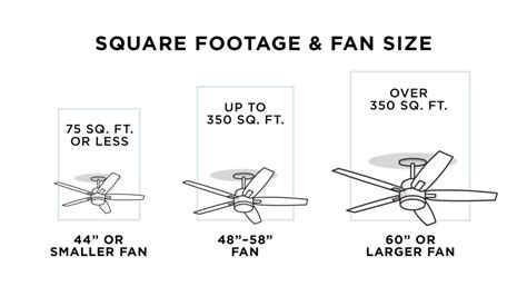 ceiling fan width for room size how to buy a ceiling fan a four guide