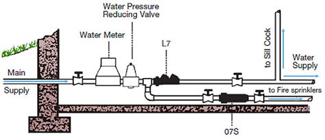 backflow preventer diagram fresh water systems watts backflow preventer backflow