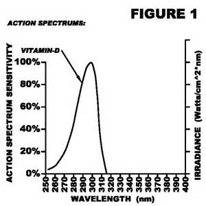 vitamin d phototherapy ls solarc systems inc usa
