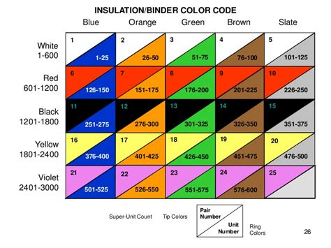 color pairs category 6 cable characterics