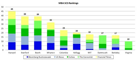 Forbes Mba Rankings 2012 by Mba Scs Rankings Top 10 B Schools