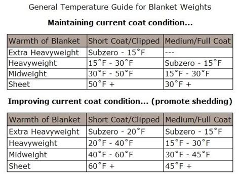 rug weight guide blanketing chart stuff for sparkle