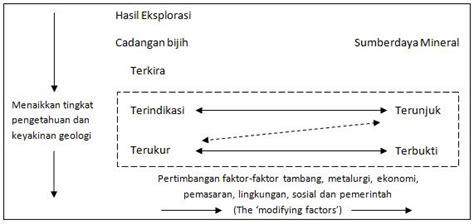 Mining Result Hasil Tambang By Supri Ketjil the djael apa itu jorc code