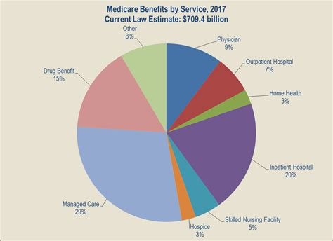 United Change Fee by Fy 2017 Budget In Brief Cms Medicare Hhs Gov