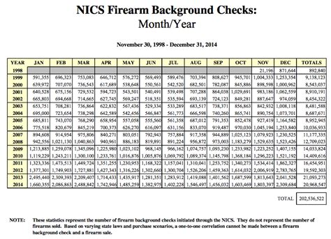 Chl Background Check Adjusting Nics Checks For Background Checks For Concealed Handgun Permits Crime