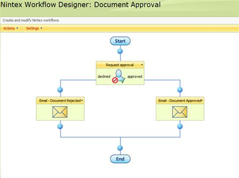 moss 2007 approval workflow sharepoint use cases send an email to workflow initator