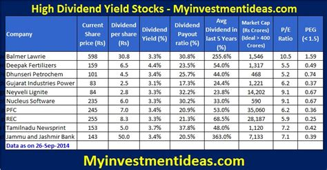 stocks with best dividends highest dividend stocks images usseek