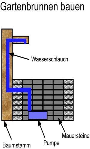 Gartenbrunnen Selber Bauen Anleitung 1641 by Anleitung Gartenbrunnen Bauen