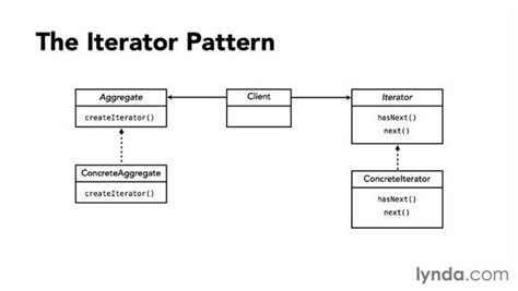 iterator design pattern in software architecture exploring the iterator pattern
