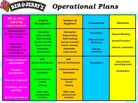 layout strategy definition in operations management ben jerry s marketing plan