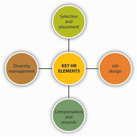 The Key Elements Of Great Resources by Strategic Human Resource Management